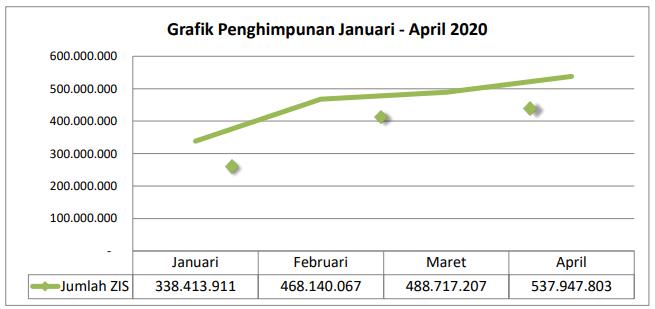 grafik zakat januari - april 2020