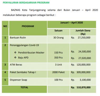 penyaluran dana program